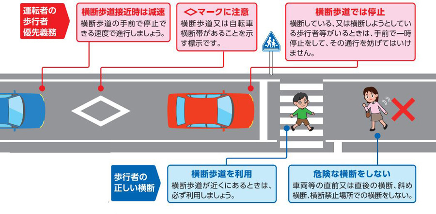 信号機のない横断歩道|一時停車率|JAF|警察庁|歩行者保護リーフレット