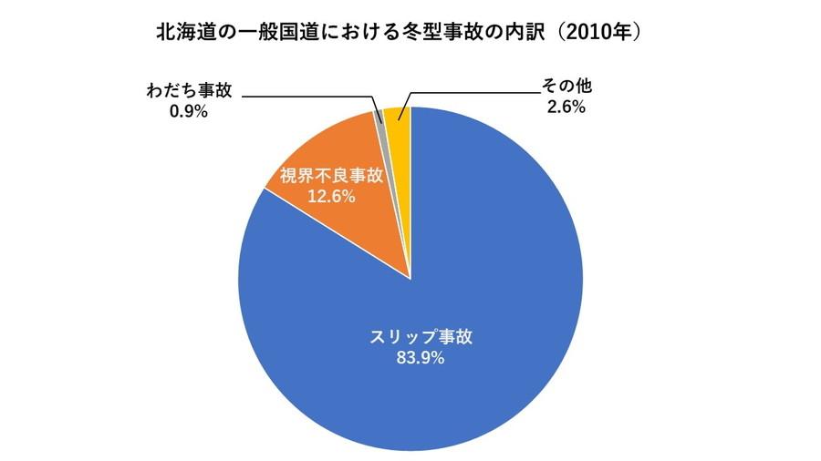 2010年の北海道内の冬型事故は、スリップ事故が83.9%で大半を占めていた。