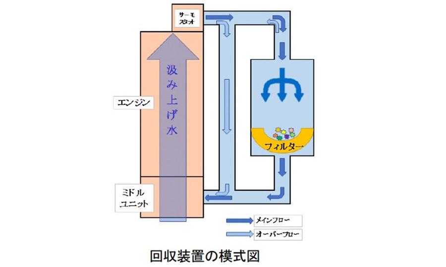 マイクロプラスチック回収装置の模式図