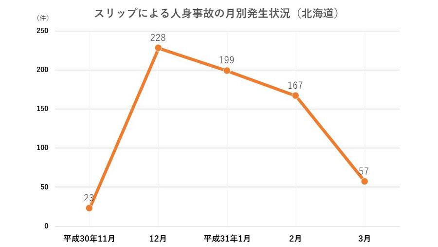12月|交通事故件数|統計|薄暮時間帯|スリップによる人身事故の月別発生件数(北海道)