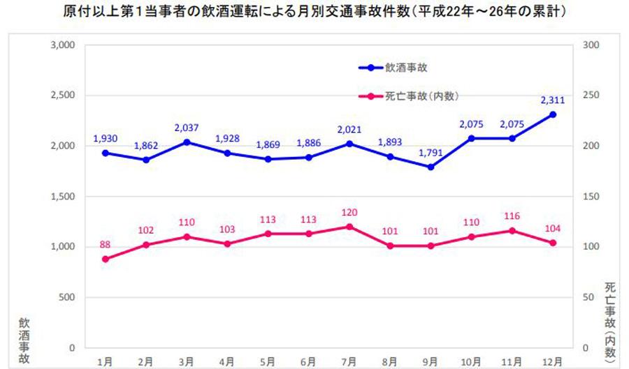 12月|交通事故件数|飲酒運転による月別交通事故件数(平成22~26年)