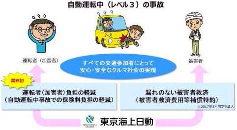 東京海上日動火災保険の自動車保険制度