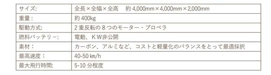 「SD-03」のスペック表