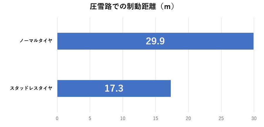 NEXCO東日本|高速道路|冬用タイヤ装着率|スタッドレス|ノーマルタイヤ|圧雪路での制動距離