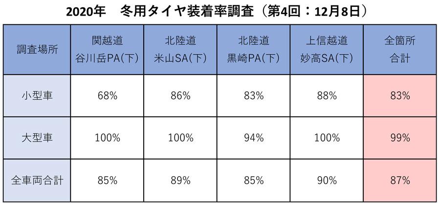NEXCO東日本|高速道路|冬用タイヤ装着率|スタッドレス|ノーマルタイヤ|2020年 冬タイヤ装着率調査(第4回)
