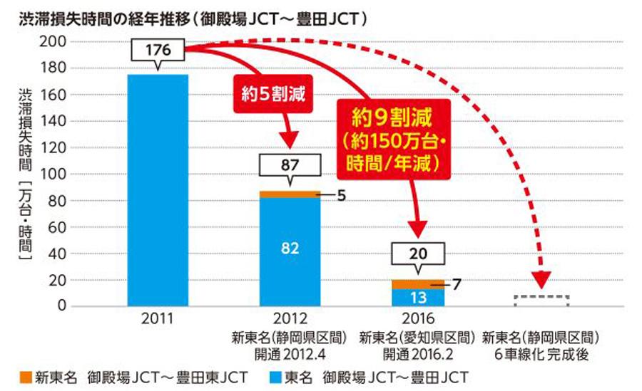新東名 6車線化 時速120㎞ 御殿場JCT~浜松いなさJCT 新東名高速開通後の渋滞損失時間の推移