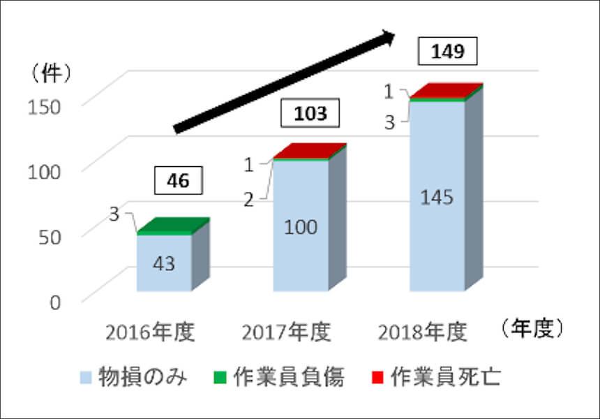 2016年度から2018年度までの、NEXCO中日本管内で発生した、工事規制区域内に誤進入した通行車両による事故件数。出典:NEXCO中日本プレスリリースPDF