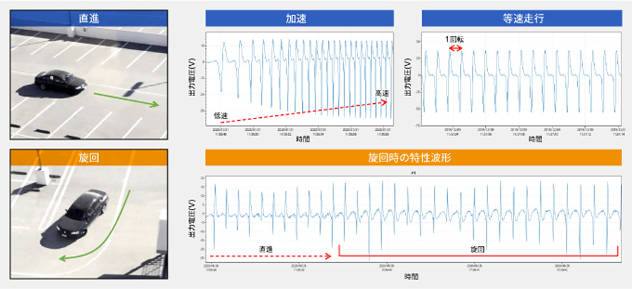 TDK|InWheelSense(インホイールセンス)|発電|タイヤ|ホイール|走行状況による電圧の変化