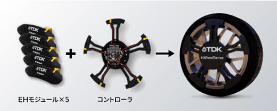 TDK|InWheelSense(インホイールセンス)|発電|タイヤ|ホイール|インホイールセンス評価キット