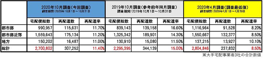 国交省の2020年10月の宅配便の再配達率調査結果