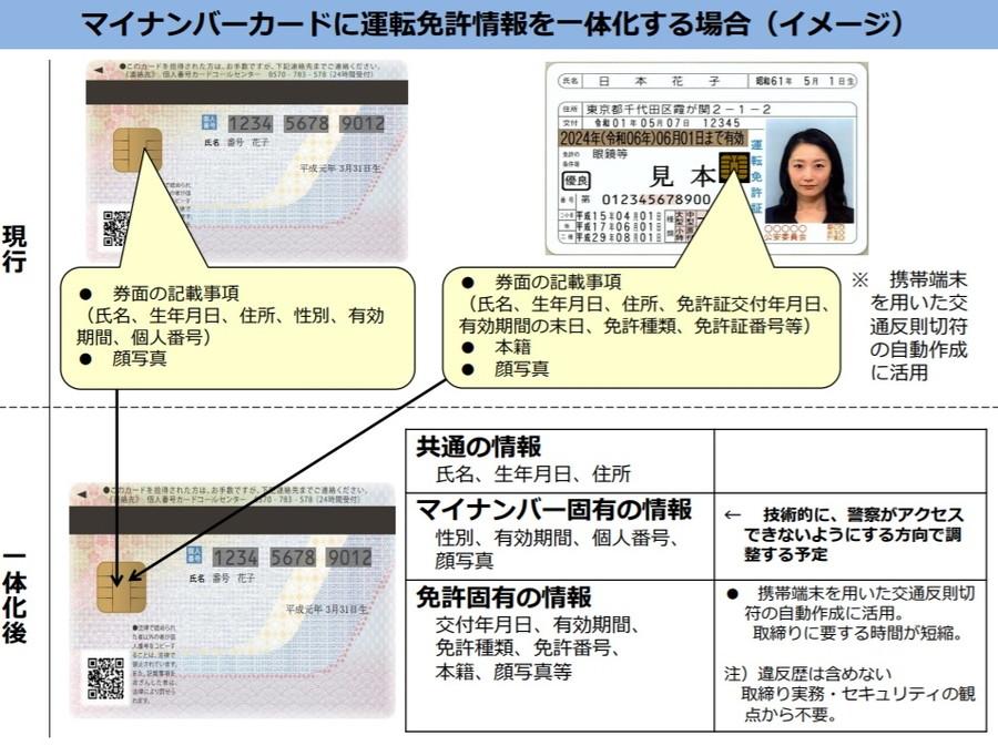 「運転免許証とマイナンバーカードの一体化」イメージ(警察庁資料)