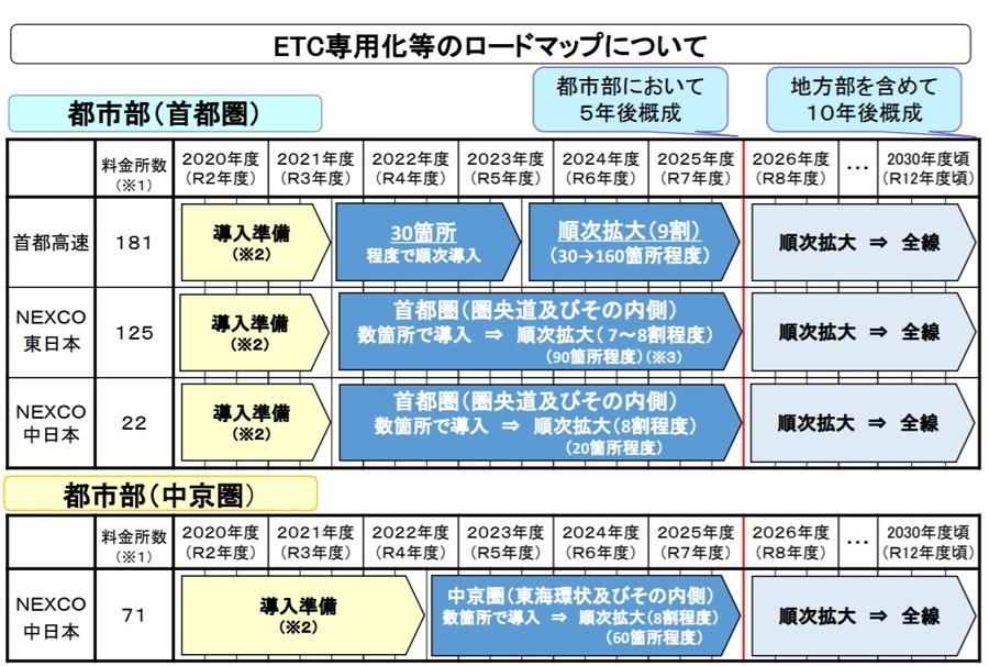 ETC専用化等のロードマップについて(首都圏、中京圏)