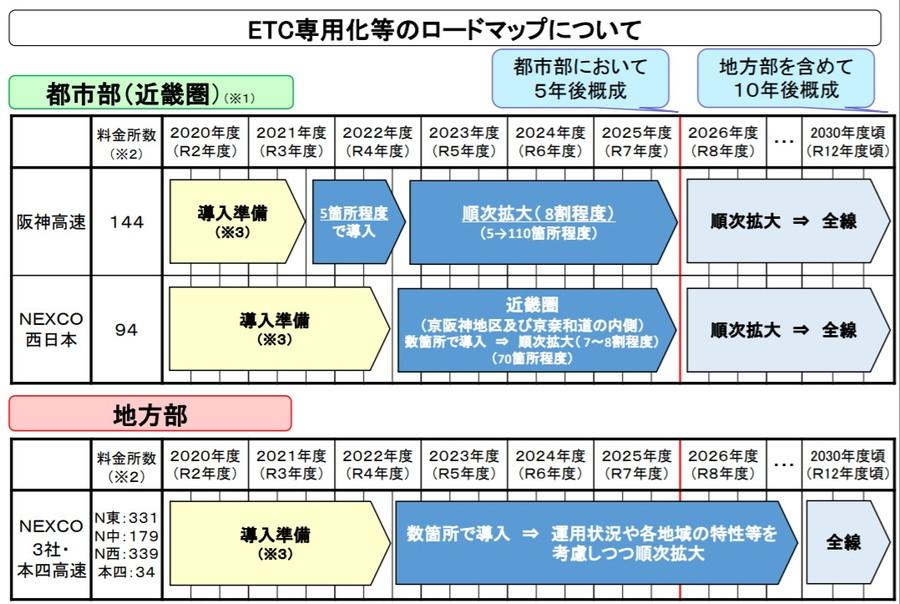ETC専用化等のロードマップについて(近畿圏、地方部)