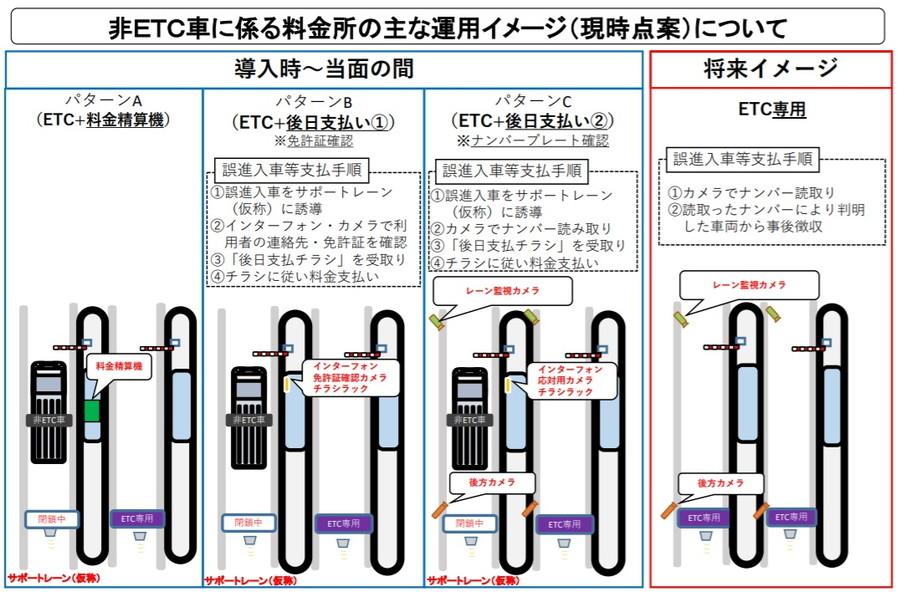 非ETC車に係る料金所の主な運用イメージ