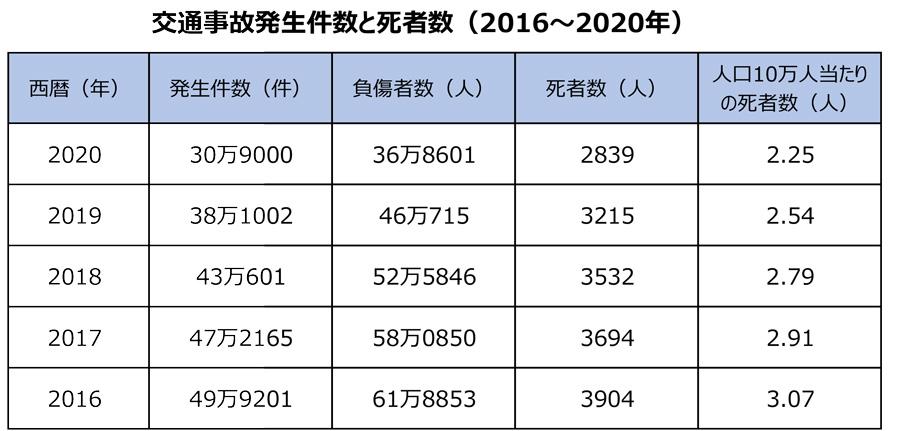 2020年|交通事故|死者数|交通事故発生件数|負傷者数|交通事故の発生件数と死者数(2016~2020年)
