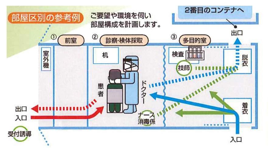 高機能コンテナ「発熱検査センター」の部屋区別の参考例
