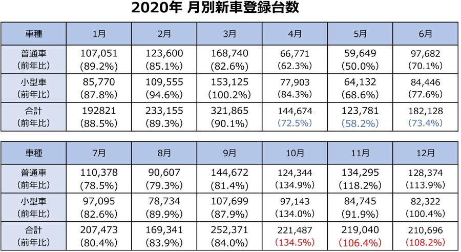 2020年|新車販売台数|ランキング|車名別|月別の新車販売台数(乗用車・小型車)