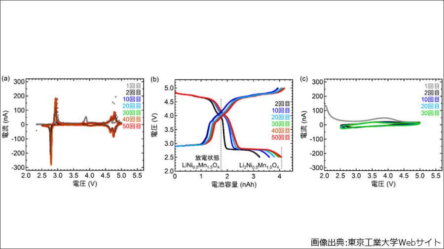 今回開発された全固体LIBの充放電測定の結果。