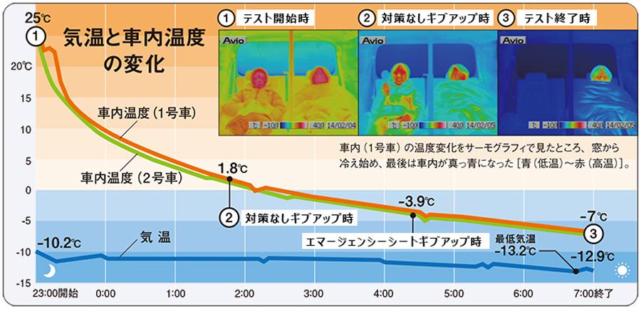冬|車中泊|車内温度|防寒対策|車内温度変化の検証結果