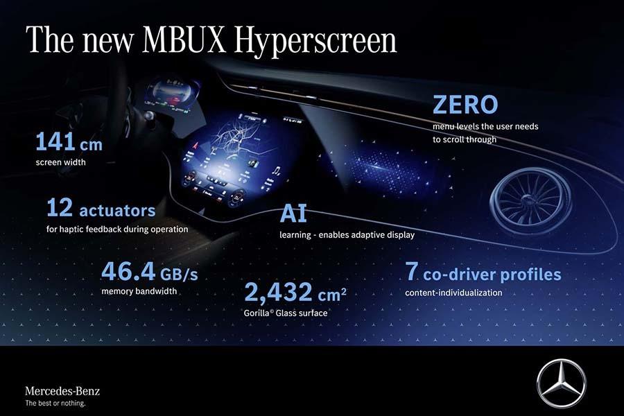「MBUX Hyperscreen」は驚くほどハイスペックな仕様で構成されている