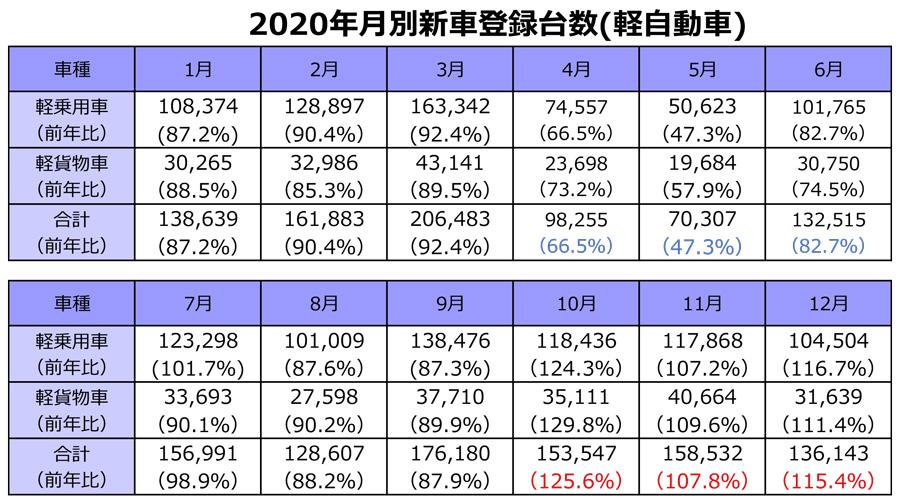 2020年|軽自動車|新車販売台数|ランキング|車名別|月別の新車販売台数(軽自動車)