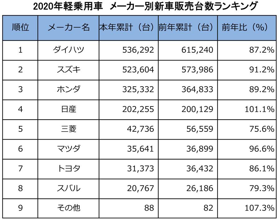 2020年|軽自動車|新車販売台数|ランキング|車名別|メーカー別の新車販売台数(軽自動車)
