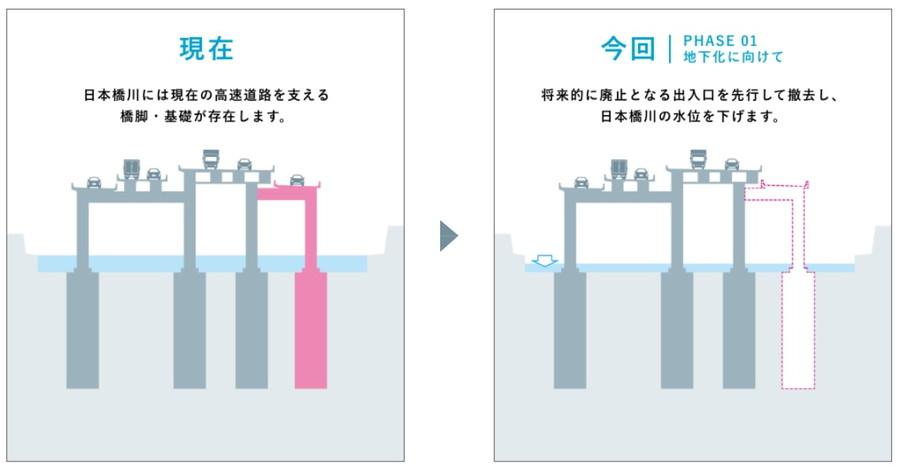 日本橋川内で工事の概要図
