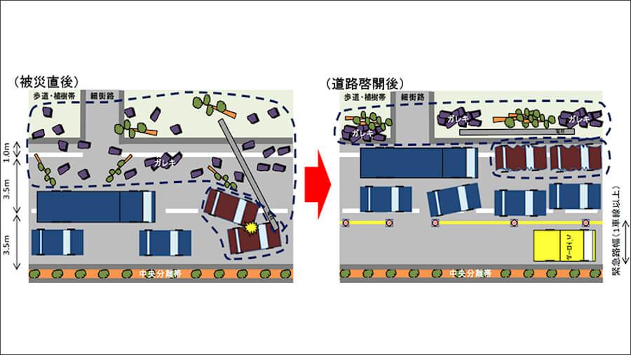 道路啓開のイメージ。出典:関東地方整備局ホームページ