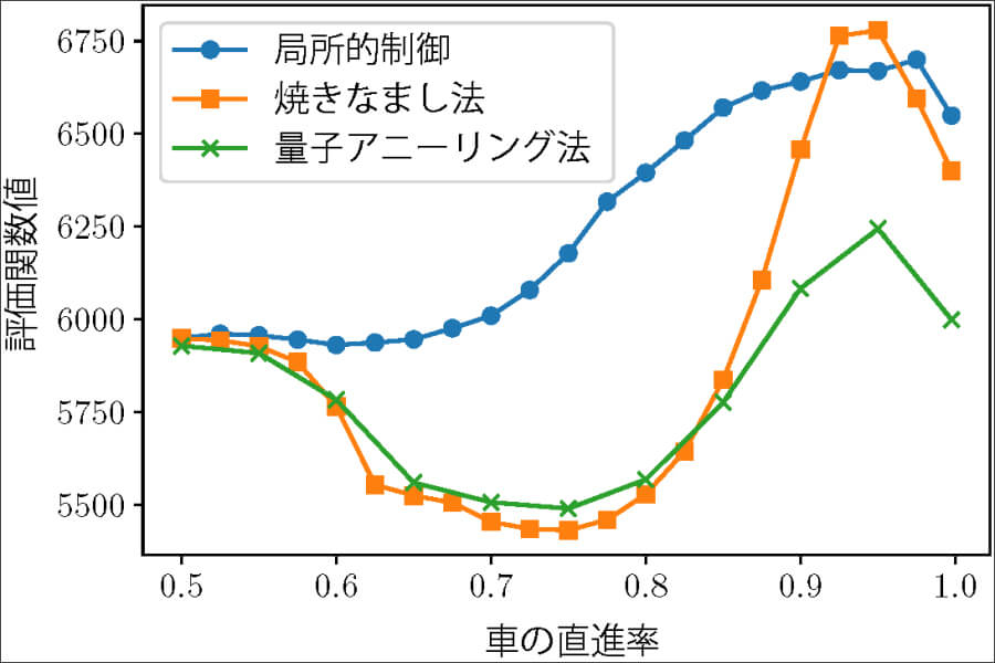 今回の量子アニーリングマシンを用いた手法と、従来のコンピューターを用いた焼きなまし法と局所的制御の3種類の比較。画像出典:東京大学プレスリリースPDF