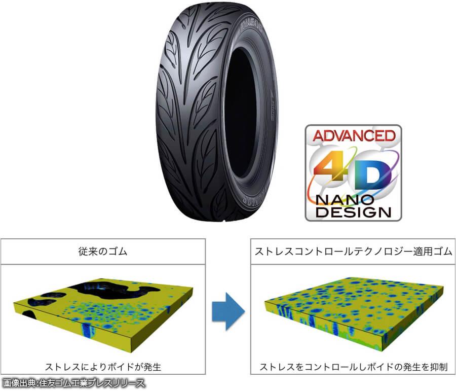 (上)耐摩耗マックストレッドゴム搭載タイヤ。(下)4D-CT法で撮影されたゴム破壊の様子。黒い部分がボイド発生部分。