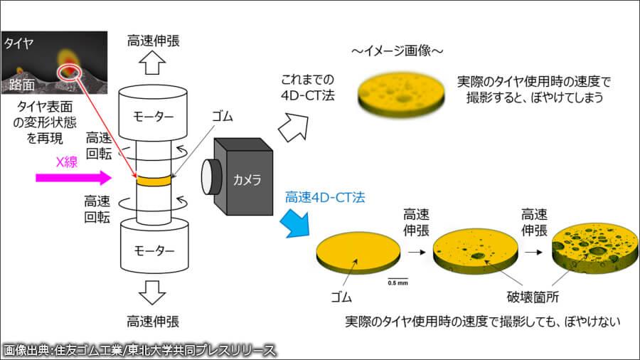 高速4D-CT法の装置概略図と3次元的にとらえられたゴム破壊が振興する様子。