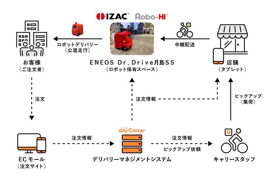 自走ロボットによる宅配デリバリーの流れ。注文から配送までのサービスはエニキャリのプラットフォームを用いた