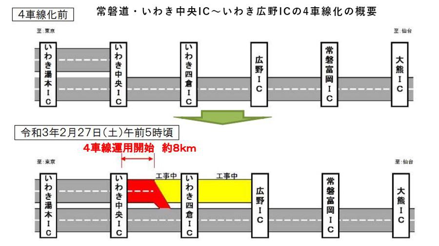 常磐道|4車線化|福島|宮城|いわき中央IC~広野ICの4車線化概要