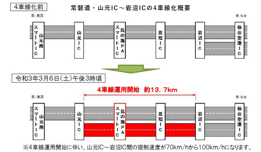 常磐道|4車線化|福島|宮城|山元IC~岩沼ICの4車線化概要|最高時速は100kmへと引き上げ