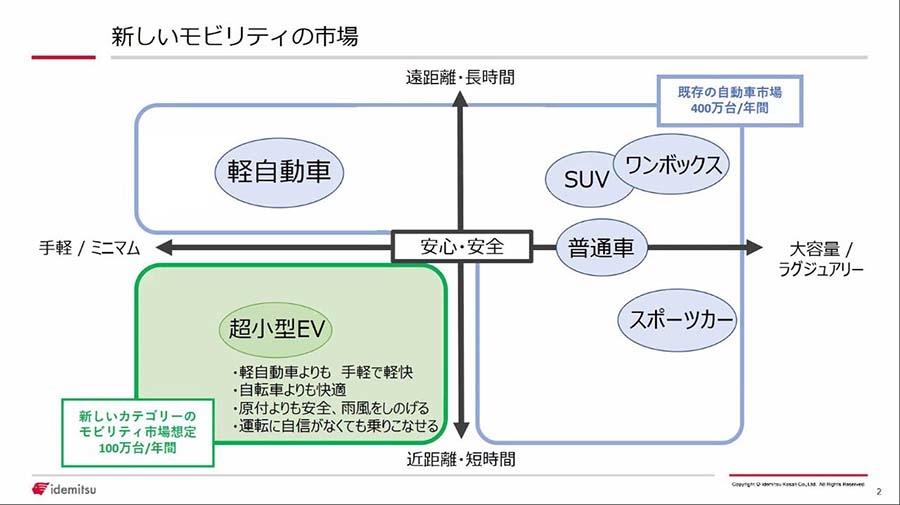 近距離を手軽に、かつミニマムに走行するカテゴリーに属する超小型EVは、年間100万台の需要があると見込む