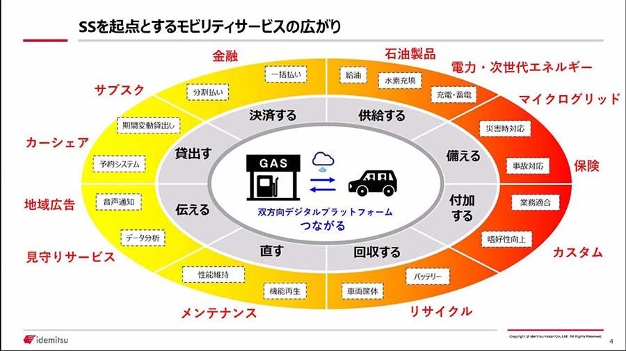出光SSを超小型EVの販売やシェアリングだけでなく、さまざまなサービスの拠点としていく計画