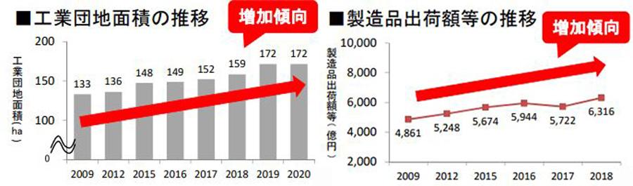 新東名高速|新御殿場IC|御殿場JCT|国道138号|開通|製造品の出荷額が増加