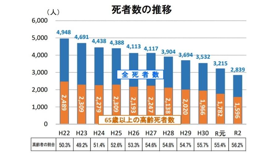 令和2年における交通事故の発生状況等について:死者数の推移