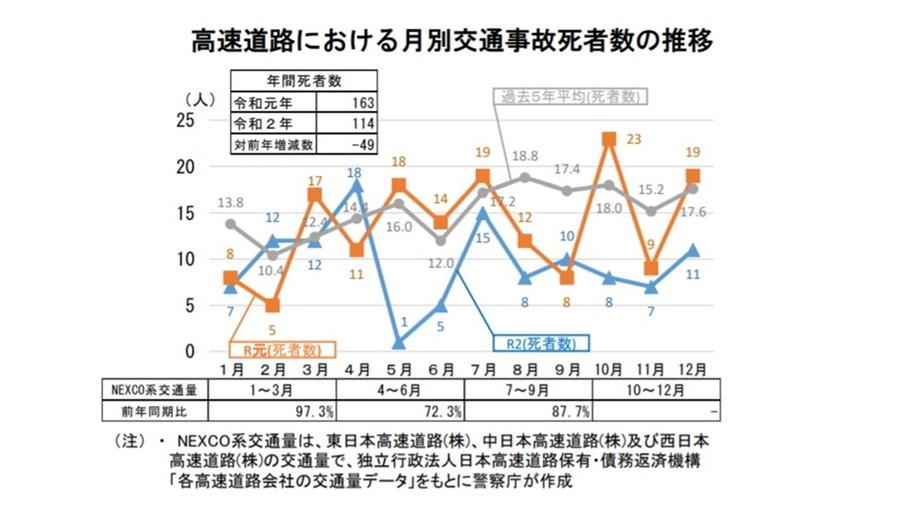 令和2年における交通事故の発生状況等について:各高速道路会社の交通量データ