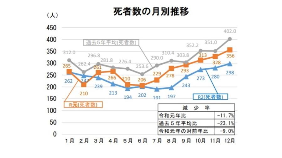 令和2年における交通事故の発生状況等について:死者数の月別推移