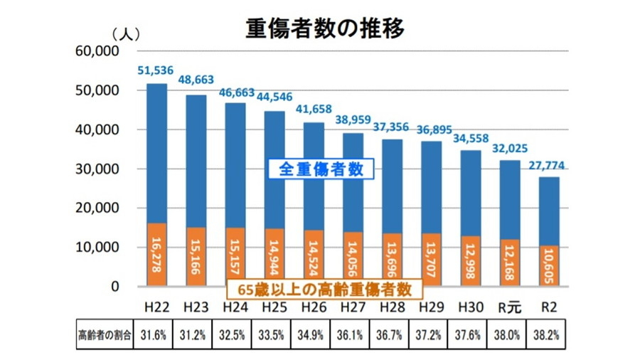 令和2年における交通事故の発生状況等について:重傷者数の推移