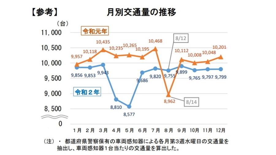 令和2年における交通事故の発生状況等について:月別交通量の推移