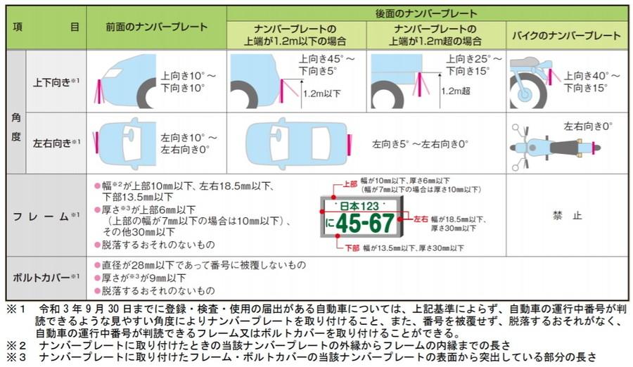 車のナンバープレートの表示に係る新基準(国土交通省)