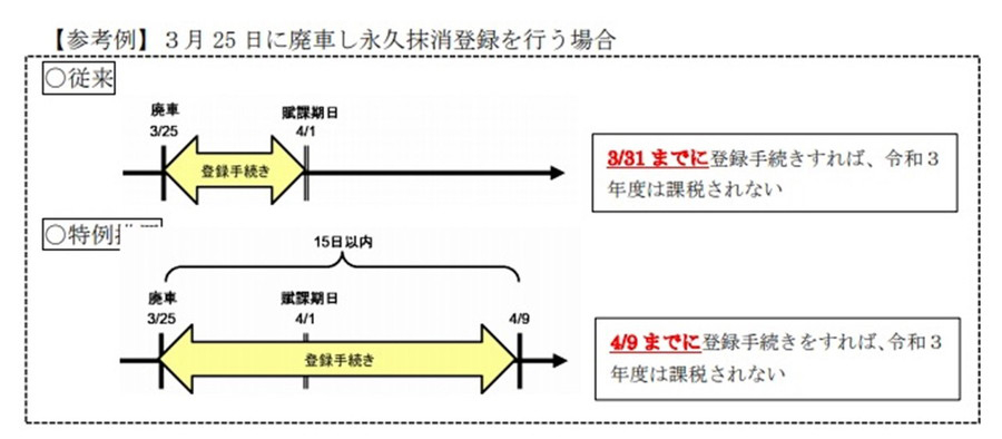 【特例措置の参考例】3月25日に廃車し永久抹消登録を行う場合