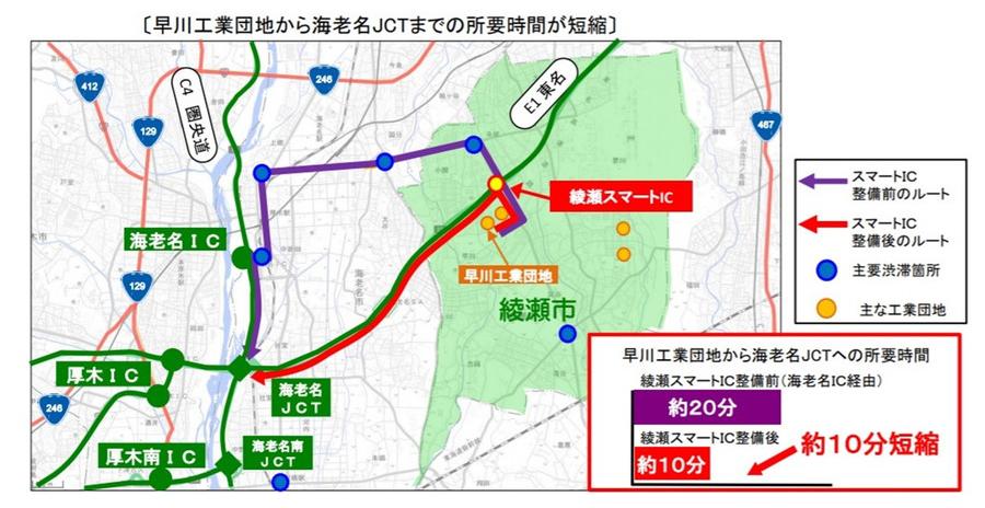 綾瀬スマートIC開通によるメリット:企業活動の活性化