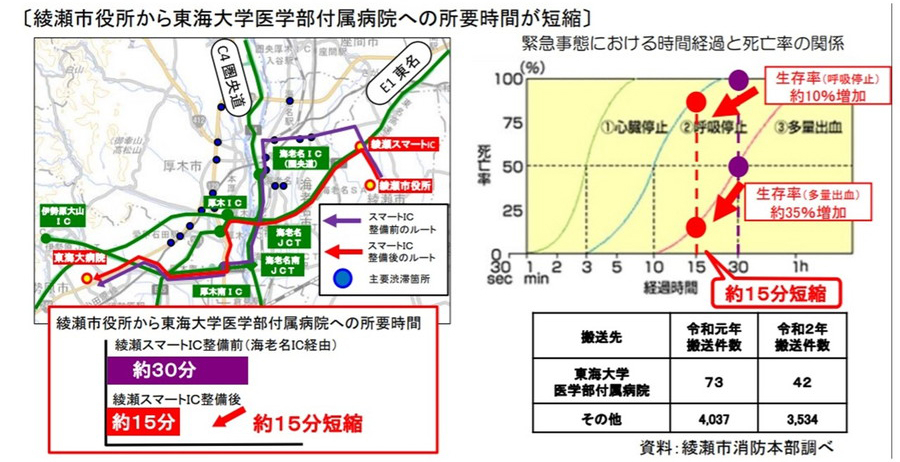 綾瀬スマートIC開通によるメリット:救命救急センターへの速達性の強化