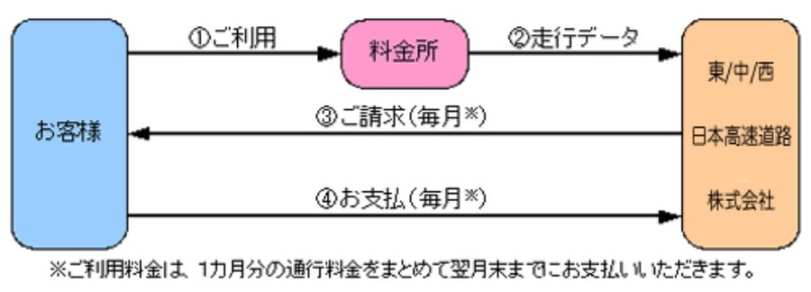 NEXCO東日本「ドラぷら 高速道路の大口・多頻度割引」より、利用から支払いまでの流れ概要図