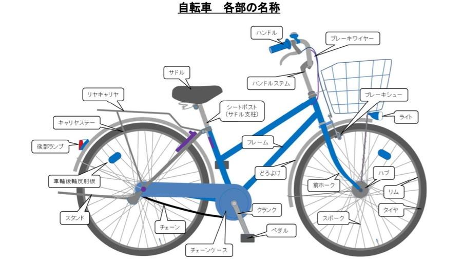 自転車各部の名称図