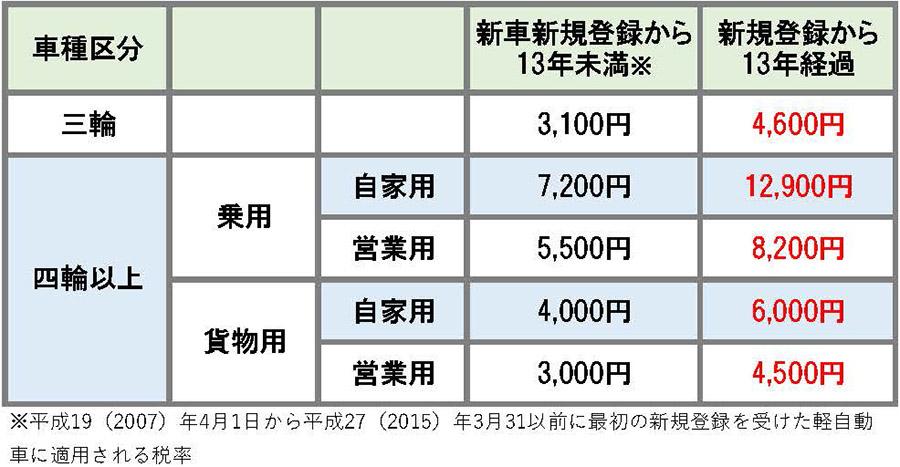 軽自動車税,自動車重量税,中古車
