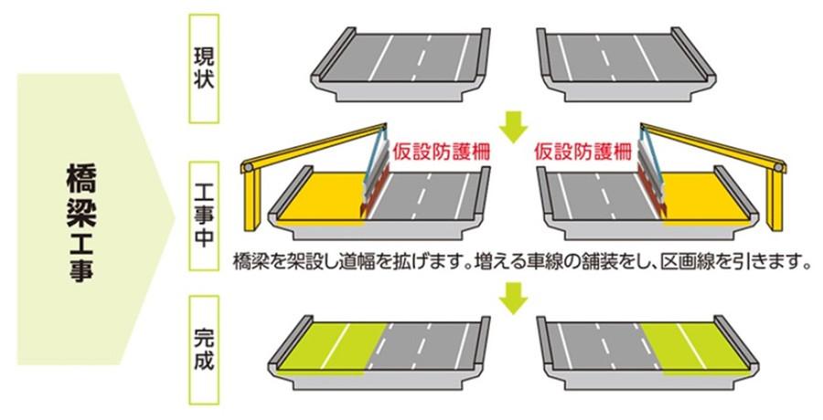 新名神の6車線化工事内容:橋梁工事図